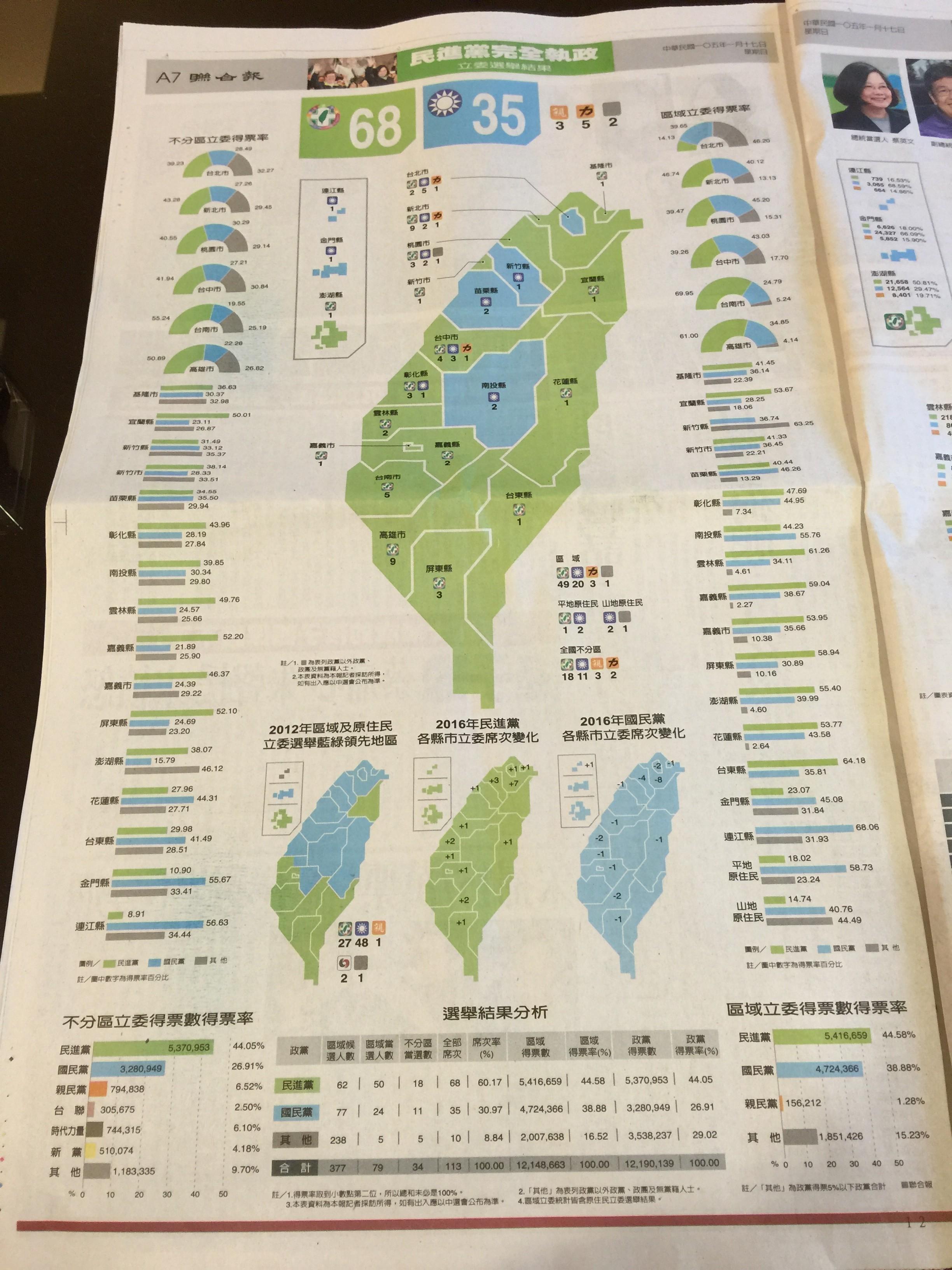 見證台灣民主的政黨輪替